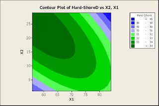 Contour plot of Hardness – Shore D vs. X1, X2