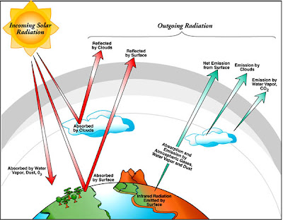 physic project 2009: Thermal energy