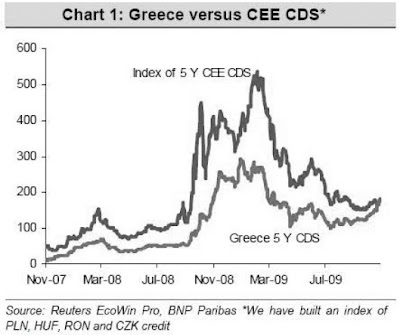 Greece CEE Credit