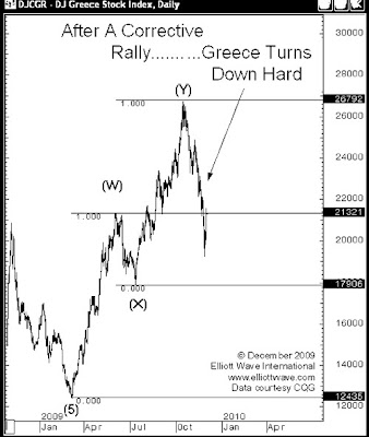 Greece Stock Index