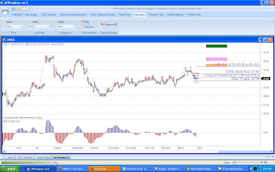 Oynx Pharmaceuticals Stock Chart