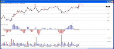 Alliance Data System Stock Chart