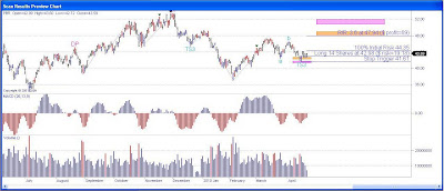 Petrobras Stock Chart