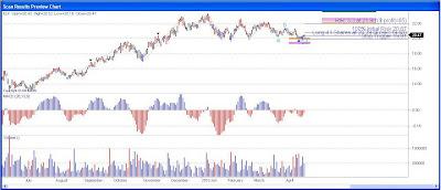 Companhia Paranaense de Energia Stock Chart