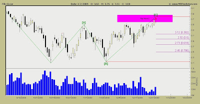 Qwest Communications Stock Chart