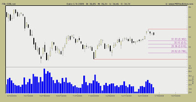 Questar Stock Chart