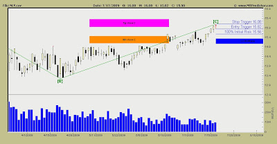 Annaly Capital Management Stock Chart