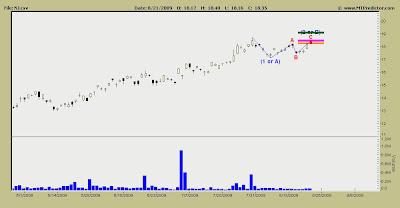 Nidec Stock Chart