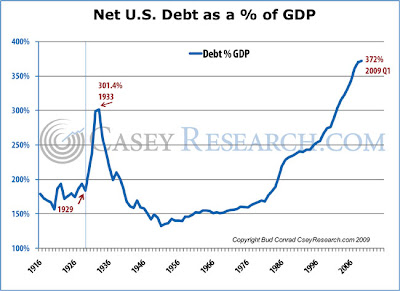 US Debt as a Percentage of GDP Chart