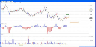 CRH Stock Chart