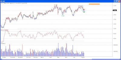 Stock Chart Sysco Corp