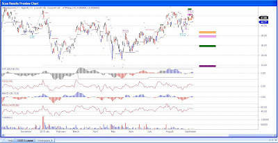Sinopec Shanghai Petrochemical Stock Chart