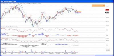 Cinemark Stock Chart