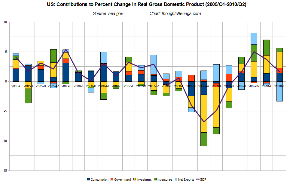 how to find percent change in real gdp