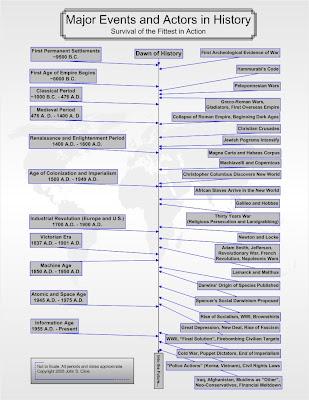 timeline of history. timeline of history.
