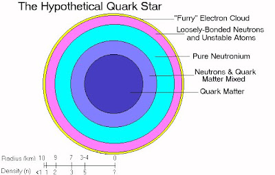 Theoretical Quark Star