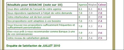 Satisfaction au Crédit Agricole Pyrénées Gascogne - Blog Init