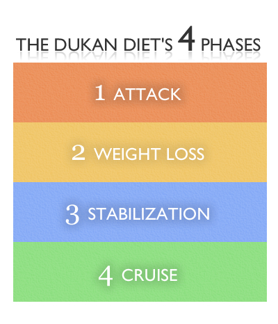 Dukan Diet Allowed Foods Cruise Phase