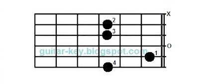 chord csus4