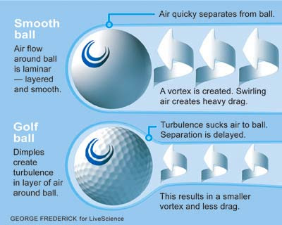 A demonstration of the reduced drag of a dimpled golf ball