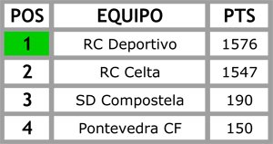 Clasificación histórica do fútbol galego