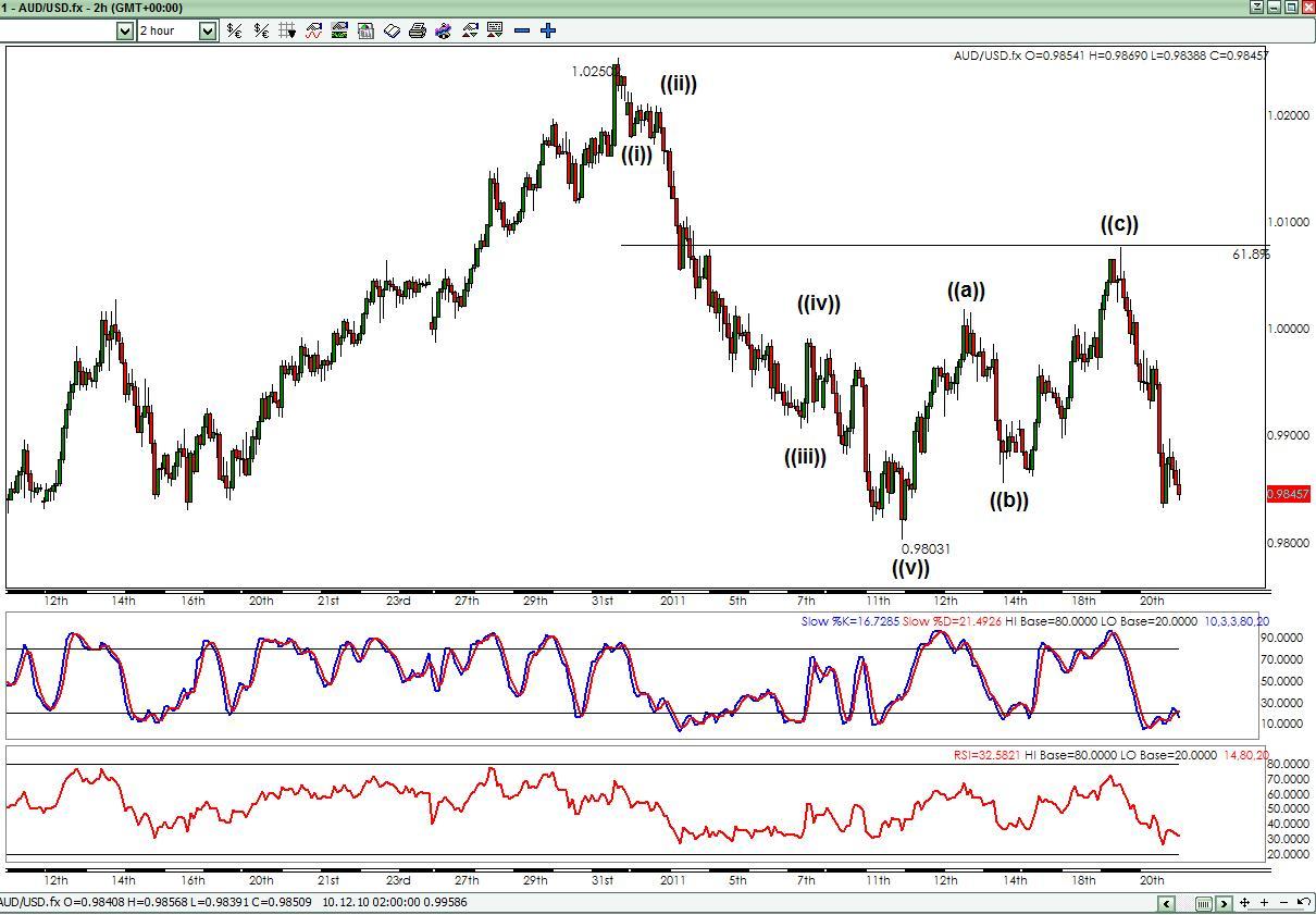 Stock market trading hand signals