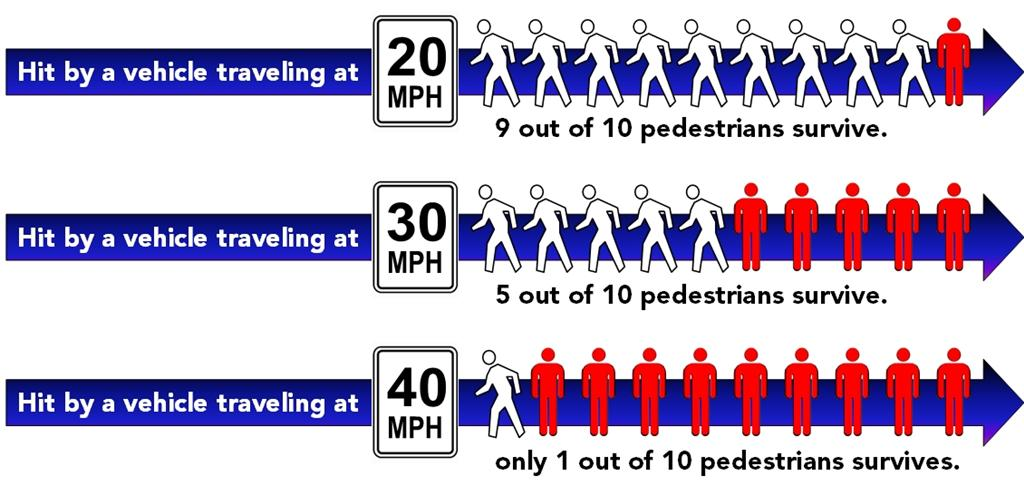 effects of speeding on public roads essay What are the risks of speeding while driving a: and the high economic cost of speed-related road accidents amounts to roughly $40 billion a effects of speeding.