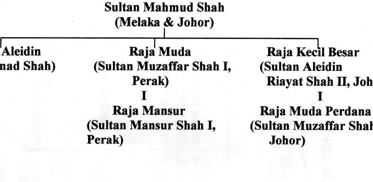 Melaka In Picture Kesinambungan Kesultanan Melayu Melaka Selepas Kejatuhannya Selepas Sultan Mahmud Shah