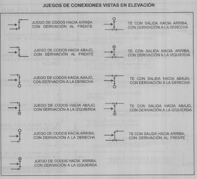 Instalaciones hidraulicas y sanitarias marzo 2007 for Simbolos arquitectonicos pdf