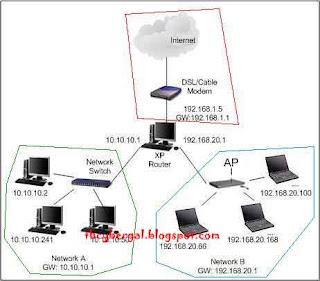 xp router, thecybergal.blogspot.com
