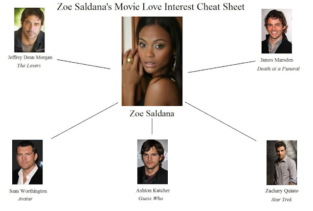 Zoe Saldana's movie love interests cheat sheet