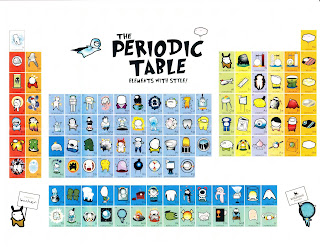 Periodic table of elements the periodic table elements with style no comments urtaz Image collections