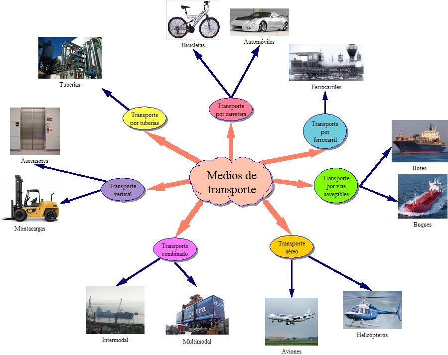 Medios De Transporte  Mapa Mental
