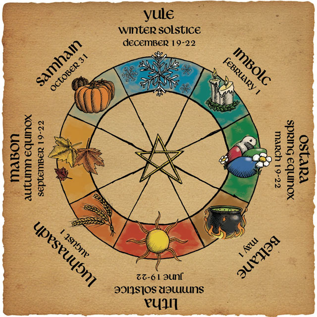 The Wheel of the Year... ~ Mom's a Witch
