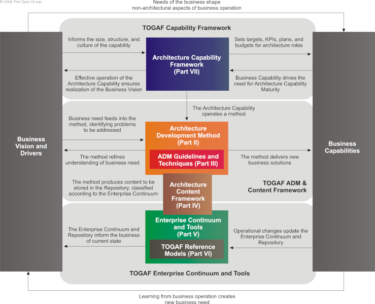 Adventures in computing architecting the health for Togaf architecture vision template