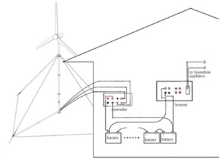Build Your Own Wind Power Turbine Generator