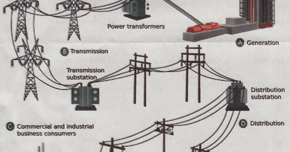 cikgu naza   science form 3  transmission  u0026 distribution