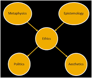 metaphysics epistemology essay