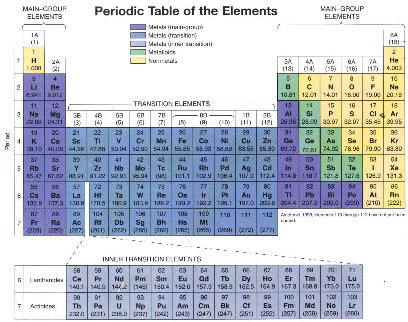 Nkillz tabel periodik link download hd image http2bpspotvlwq6cpj4stfgwf5vjwiaaaaaaaaadyuetumwbws1600 tabel periodik fullg urtaz Choice Image