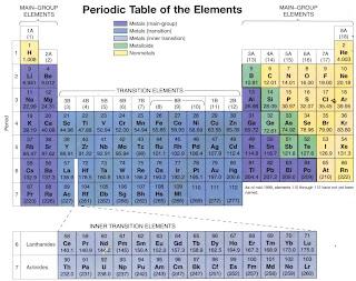 Cara Mudah Untuk Menghafal Tabel Periodik / Sistem Periodik Unsur