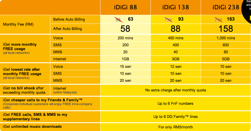 digi versus maxis Find the best internet plan and postpaid plans in malaysia for mobile phone plan comparison between maxis plan, celcom broadband plan, digi smart plan & others.