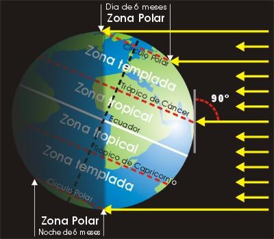 Blog de ciencias sociales tema 1 el planeta tierra for Fondo de pantalla que cambia segun la hora del dia