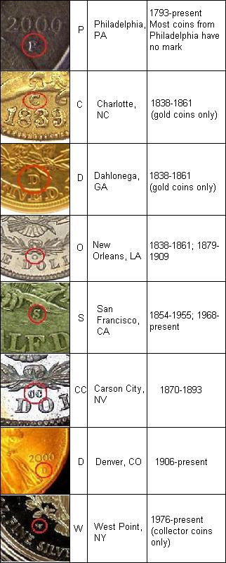 NumisNati - USA Mint Marks