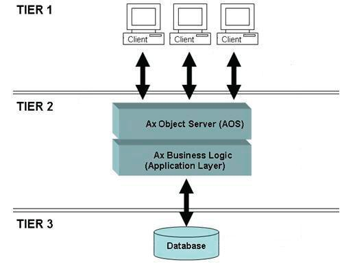 Microsoft dynamics ax axapta microsoft dynamics ax 2009 for 5 tier architecture