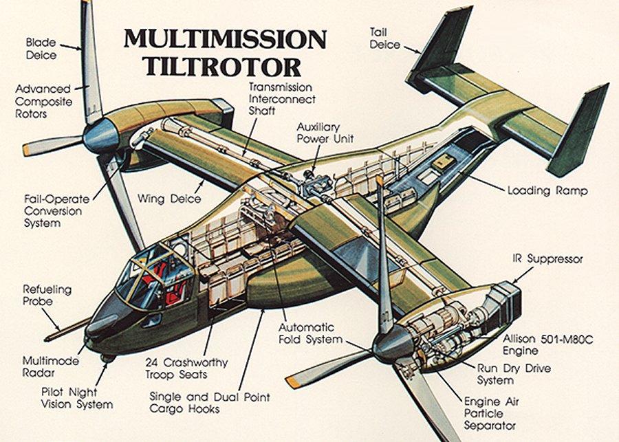 indy transponder cv 22 osprey tiltrotor aircraft returning to eaa rh indytransponder blogspot com Osprey Outline Diagrams of the Osprey