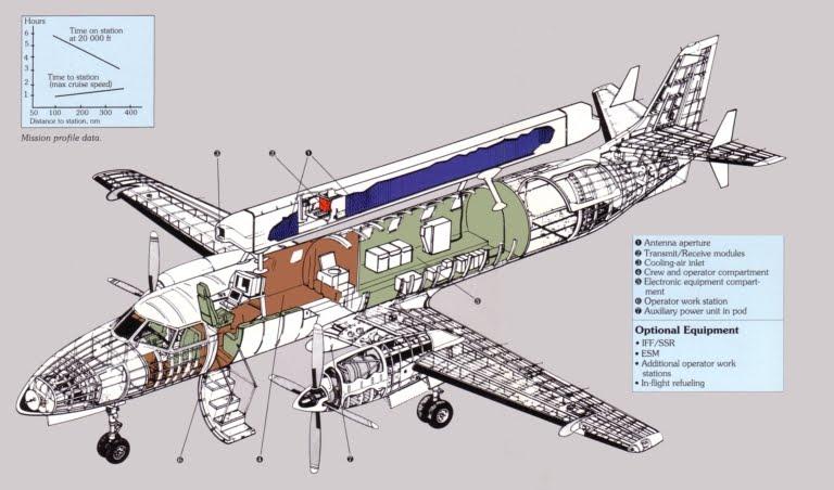 51 RF-Microwave Passive Technologies - conocimientos.com.ve: AEW&C ...