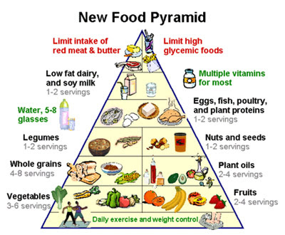 food pyramid for kids servings. food pyramid for kids