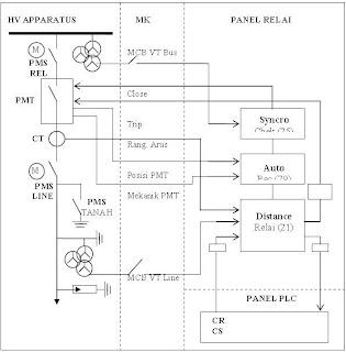 Lstde unand distance relay relay jarak bila harga impedansi ganguan lebih besar daripada impedansi setting relai maka relai akan tidak trip gambar blok diagram ccuart Image collections
