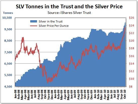Silver Trust (SLV)