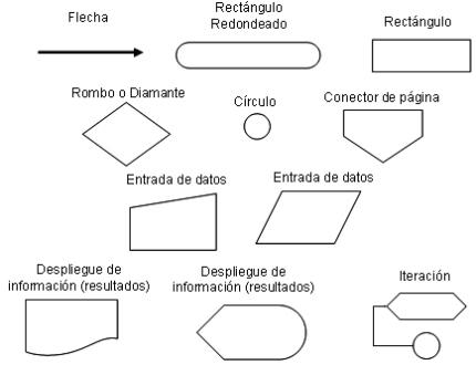 Lineas utilizadas en el dibujo tecnico